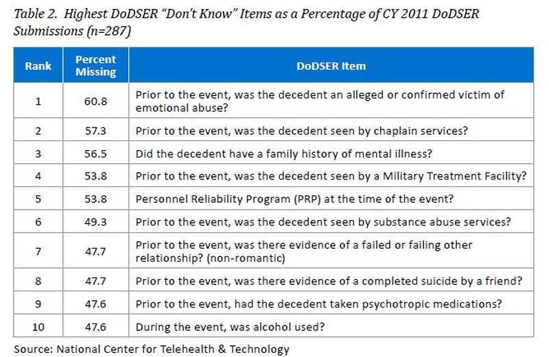 Proč armáda nemůže dostat prevenci sebevraždy správně