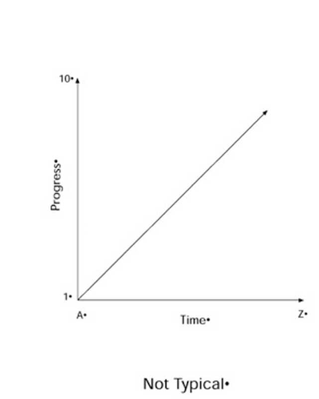 Forstå: Fremskridt i livet er ikke lineært